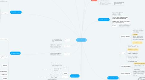 Mind Map: Acient Greece