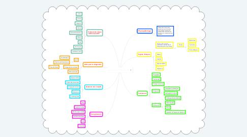 Mind Map: Infarctus du Myocarde