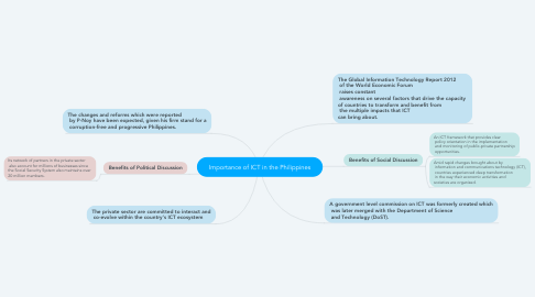Mind Map: Importance of ICT in the Philippines