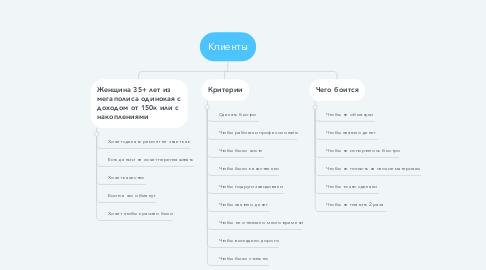 Mind Map: Клиенты