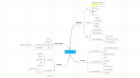 Mind Map: GUI Design
