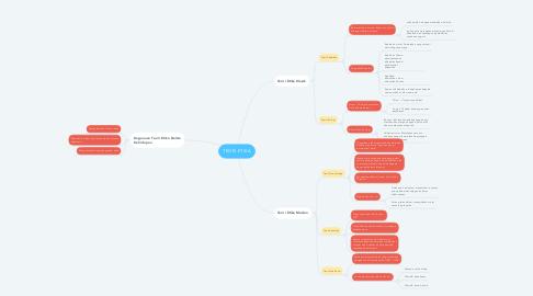 Mind Map: TEORI ETIKA