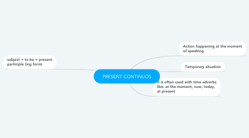 Mind Map: PRESENT CONTINUOS