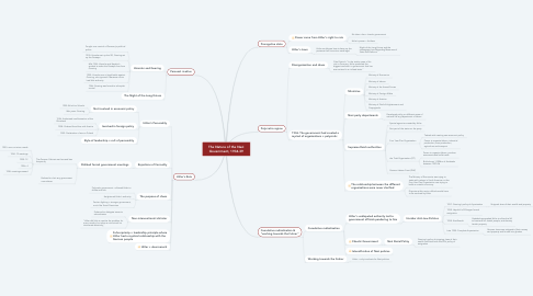 Mind Map: The Nature of the Nazi Government, 1934-39
