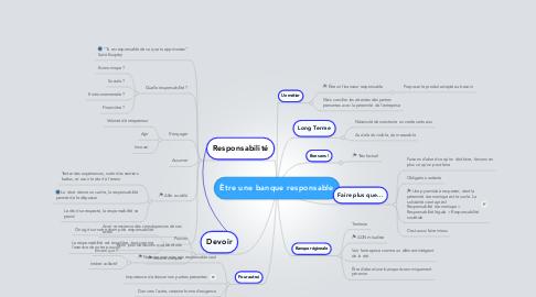 Mind Map: Être une banque responsable