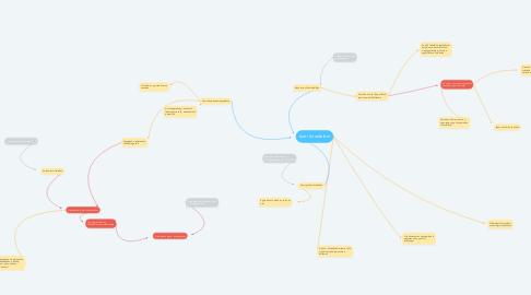 Mind Map: Ipari forradalom