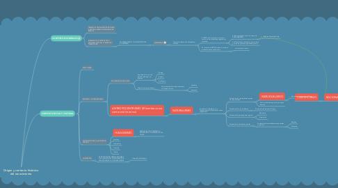 Mind Map: Origen y contexto histórico del renacimiento