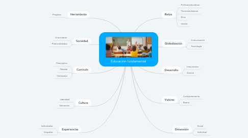 Mind Map: Educación fundamental