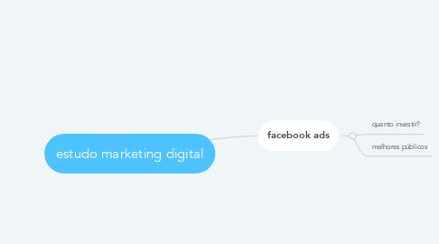 Mind Map: estudo marketing digital