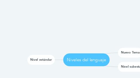 Mind Map: Niveles del lenguaje