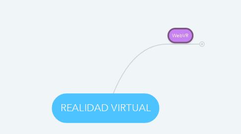 Mind Map: REALIDAD VIRTUAL
