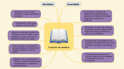 Mind Map: Conjunto de palabras