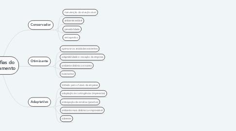 Mind Map: Filosofias do Planejamento