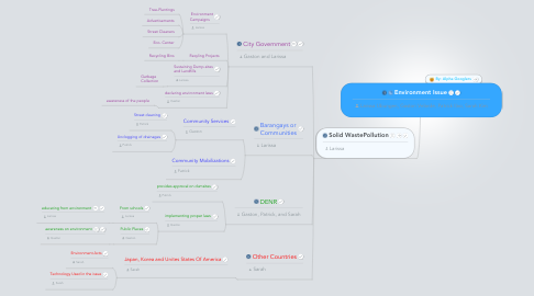 Mind Map: Environment Issue