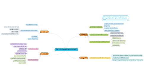 Mind Map: ขั้นตอนการกำหนดมาตรฐานการศึกษาของสถานศึกษา