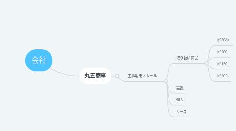 Mind Map: 会社