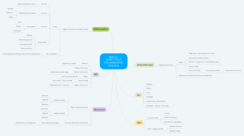 Mind Map: MOD12  MORE TOOLS FOR MANAGING DYSLEXIA