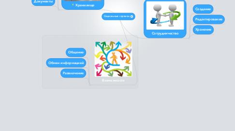 Mind Map: Социальные сервисы