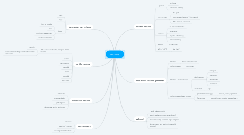 Mind Map: reclame