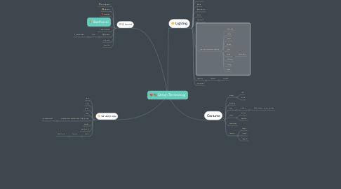 Mind Map: Design Terminology