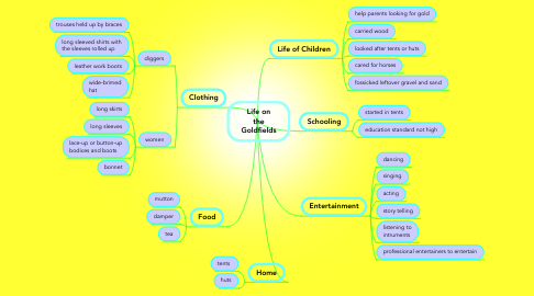 Mind Map: Life on the Goldfields