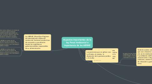 Mind Map: Aspectos importantes de la ley Penal Ambiental e importancia de las ABRAE