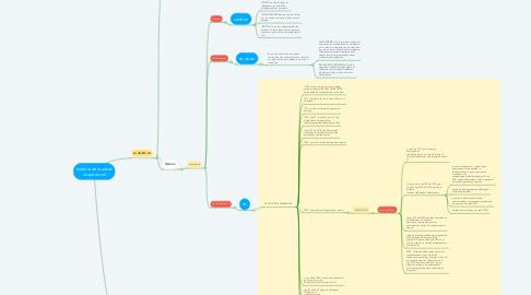Mind Map: historia de la salud ocupacional