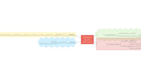 Mind Map: IMPORTANCIA DEL MOVIMIENTO EN EVOLUCIÓN Y DESARROLLO DEL SISTEMA NERVIOSO