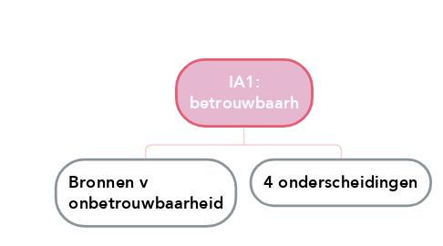 Mind Map: Visies op PH