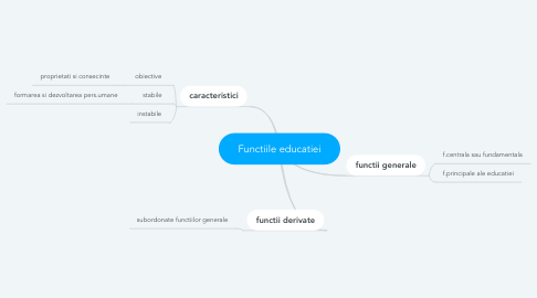 Mind Map: Functiile educatiei