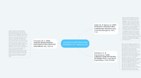 Mind Map: JENJANG KARIR PADA ERA INTERNET OF THINGS (IOT)