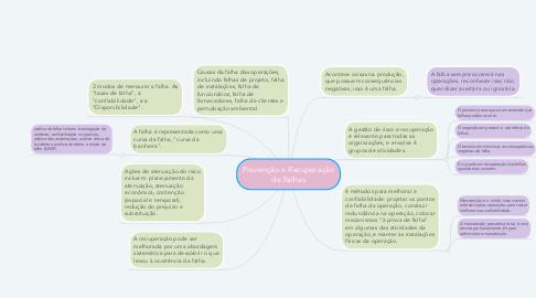 Mind Map: Capacidade Produtiva