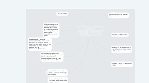Mind Map: LA TEORIA:VENTAJA ABSOLUTA ,VENTAJA COMPARATIVA,LOCALIZACION, MARXISTA ,DEL EQUILIBRIO ,INTERCAMBIO DESIGUAL .