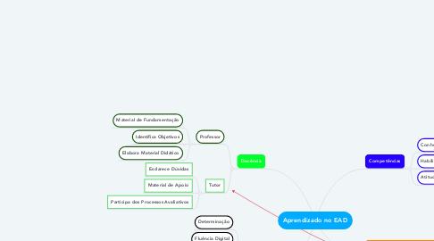 Mind Map: Aprendizado no EAD
