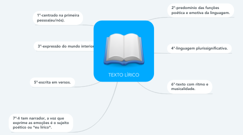 Mind Map: TEXTO LÍRICO