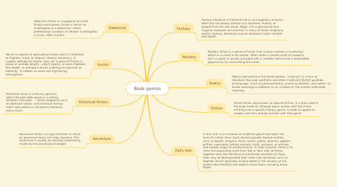 Mind Map: Book genres
