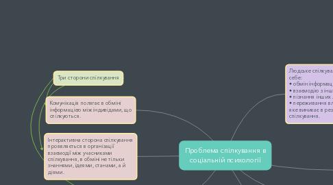 Mind Map: Проблема спілкування в соціальній психології