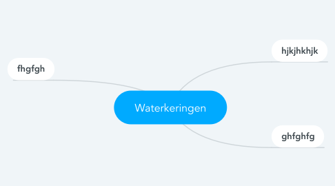 Mind Map: Waterkeringen