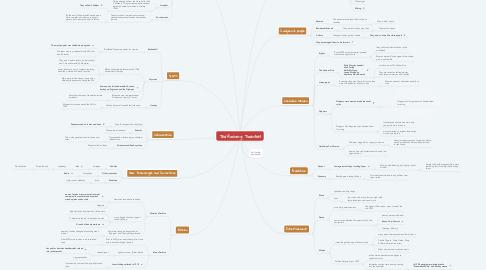 Mind Map: The Roaring Twenties