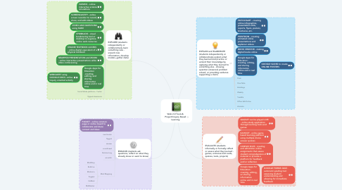 Mind Map: Web 2.0 Tools & Project/Inquiry Based Learning