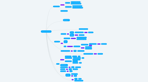 Mind Map: Ecuaciones diferenciales