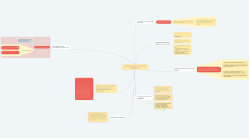 Mind Map: Estrategia Docentes Aprendizaje Significativo