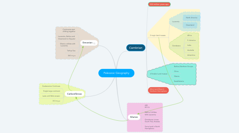Mind Map: Paleozoic Geography