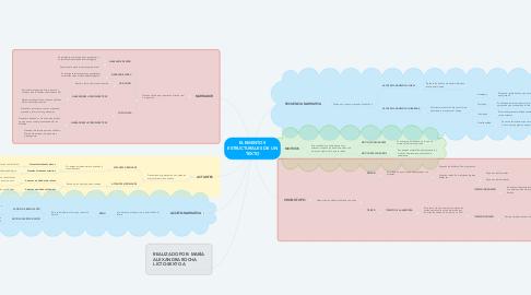 Mind Map: ELEMENTOS ESTRUCTURALES DE UN TEXTO