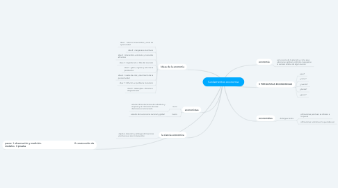 Mind Map: fundamentos economia