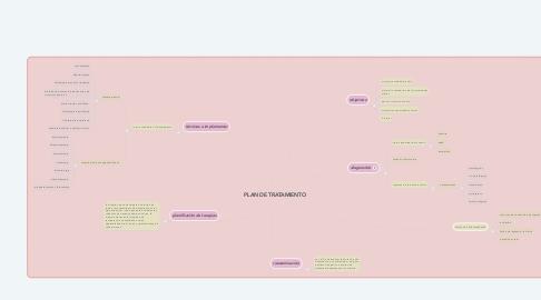Mind Map: PLAN DE TRATAMIENTO
