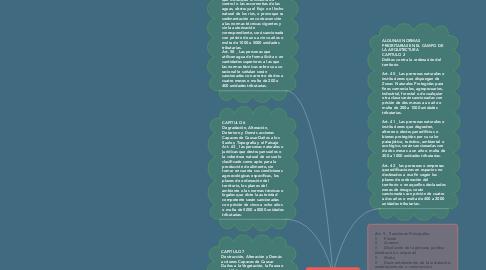 Mind Map: LEY PENAL DEL AMBIENTE