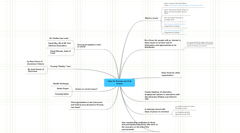 Mind Map: Ideas for Poverty Law Club