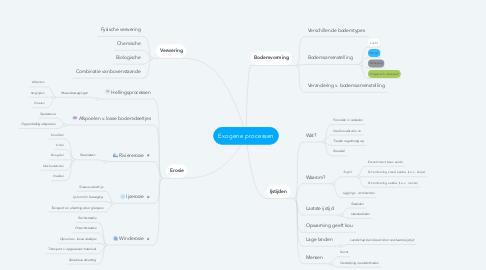 Mind Map: Exogene processen