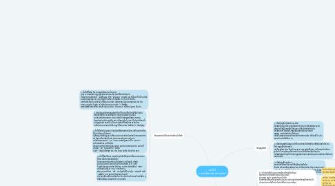 Mind Map: บทที่ 3 การเปลี่ยนแปลงด้านศัพท์